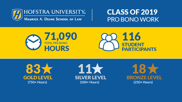 Infographic about the pro bono service of the students in the Class of 2019 during their three years at Hofstra Law